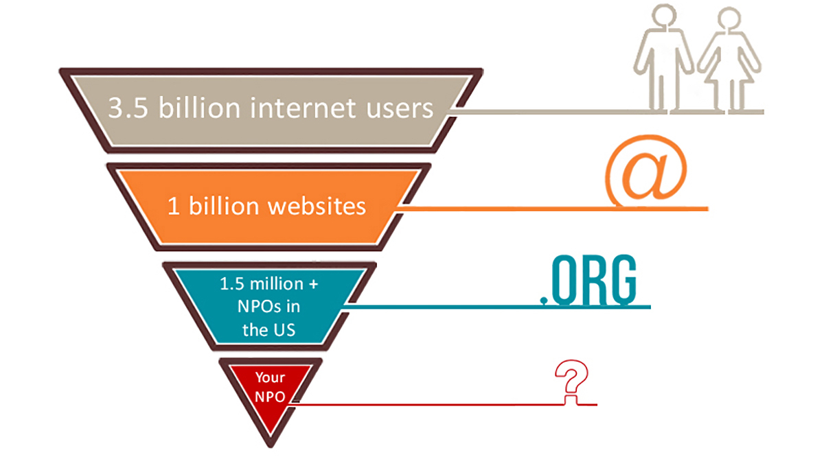 Infographic with an inverted triangle chart showing the immense size of the Internet as one of many nonprofit marketing challenges.